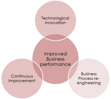 3 stages of business performance