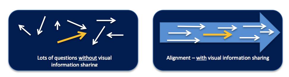Aligning Information Sharing