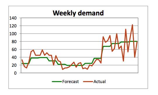 Weekly demand