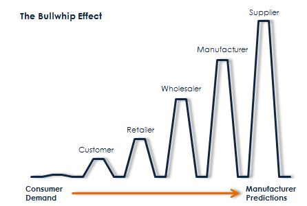 what is bullwhip effect